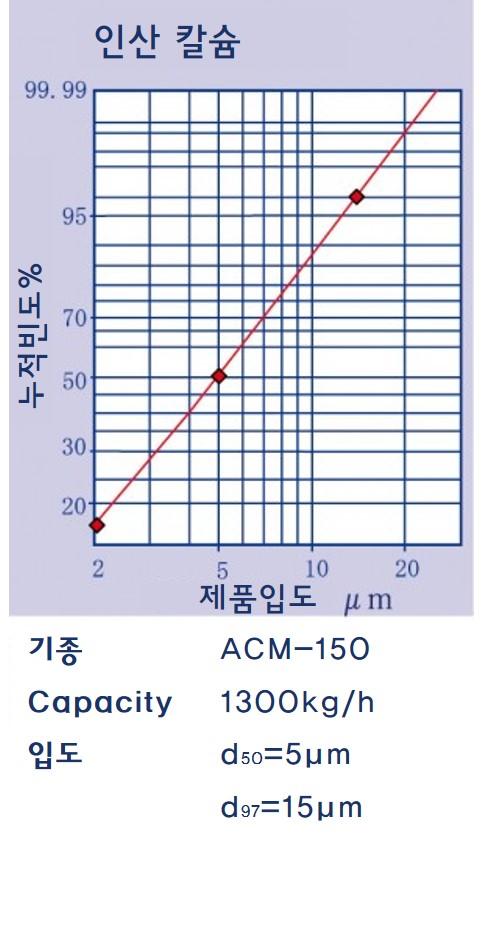 ACM 분쇄예(인산칼슘)