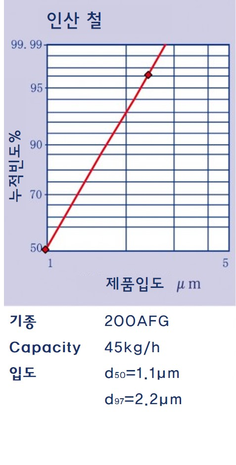 AFG 분쇄예(인산철)