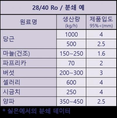 28.40 Ro_원료별분쇄예