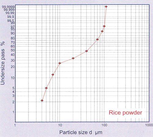 Rice Powder PSD